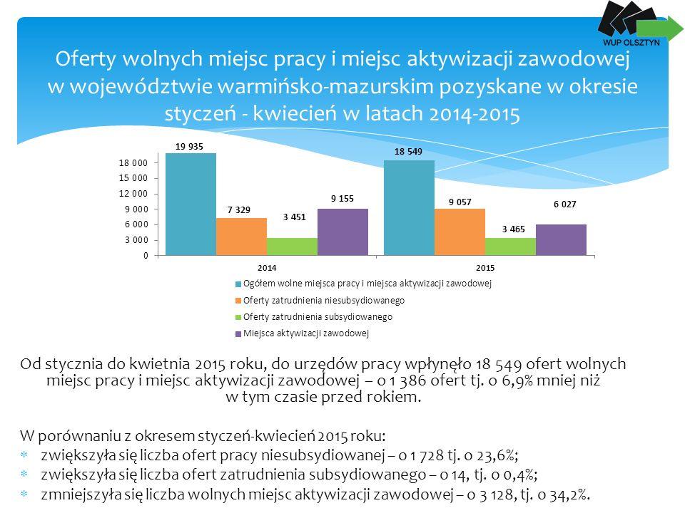 Oferty wolnych miejsc pracy i miejsc aktywizacji zawodowej w województwie warmińsko-mazurskim pozyskane w okresie styczeń - kwiecień w latach 2014-2015 Od stycznia do kwietnia 2015 roku, do urzędów pracy wpłynęło 18 549 ofert wolnych miejsc pracy i miejsc aktywizacji zawodowej – o 1 386 ofert tj.
