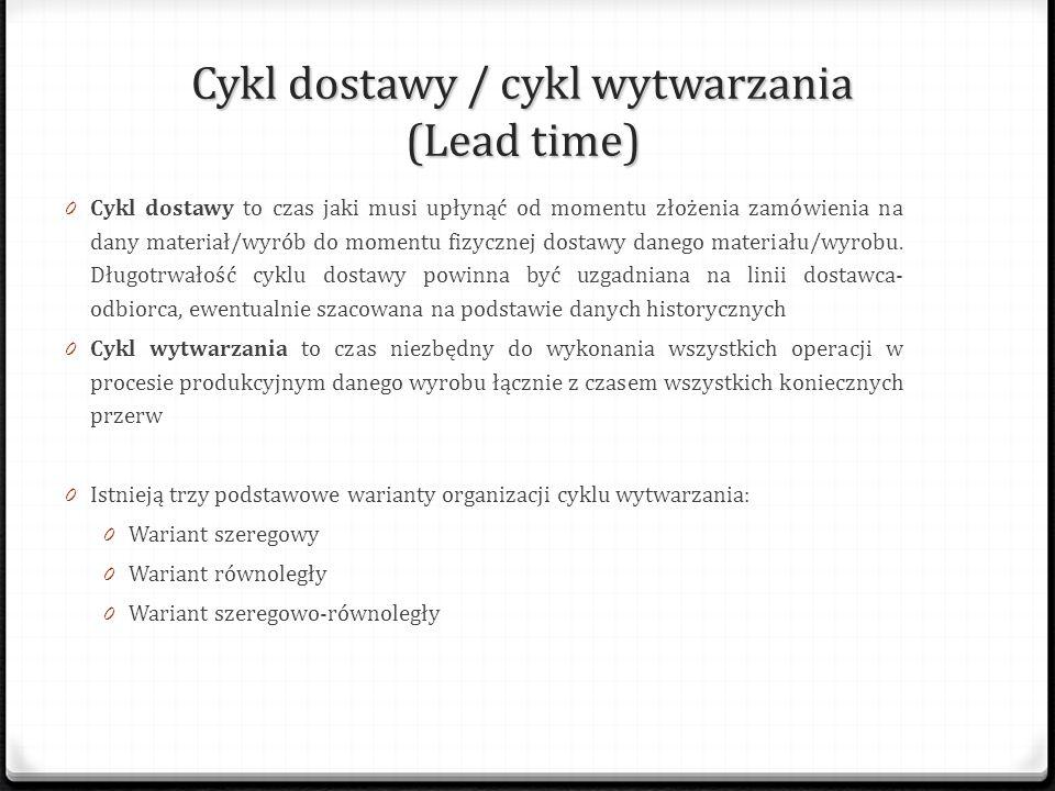 Cykl dostawy / cykl wytwarzania (Lead time) 0 Cykl dostawy to czas jaki musi upłynąć od momentu złożenia zamówienia na dany materiał/wyrób do momentu