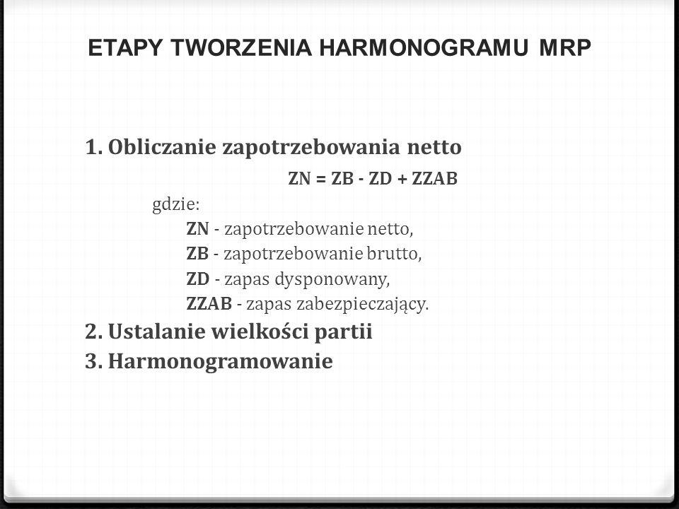 ETAPY TWORZENIA HARMONOGRAMU MRP 1. Obliczanie zapotrzebowania netto ZN = ZB - ZD + ZZAB gdzie: ZN - zapotrzebowanie netto, ZB - zapotrzebowanie brutt