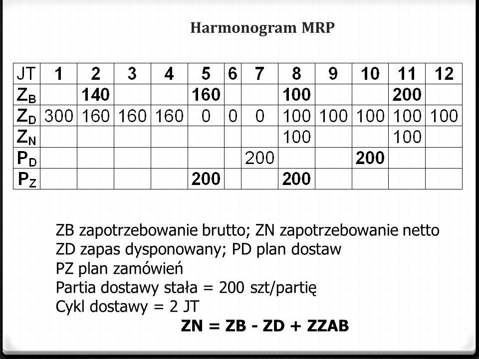 Harmonogram MRP ZB zapotrzebowanie brutto; ZN zapotrzebowanie netto ZD zapas dysponowany; PD plan dostaw PZ plan zamówień Partia dostawy stała = 200 szt/partię Cykl dostawy = 2 JT ZN = ZB - ZD + ZZAB