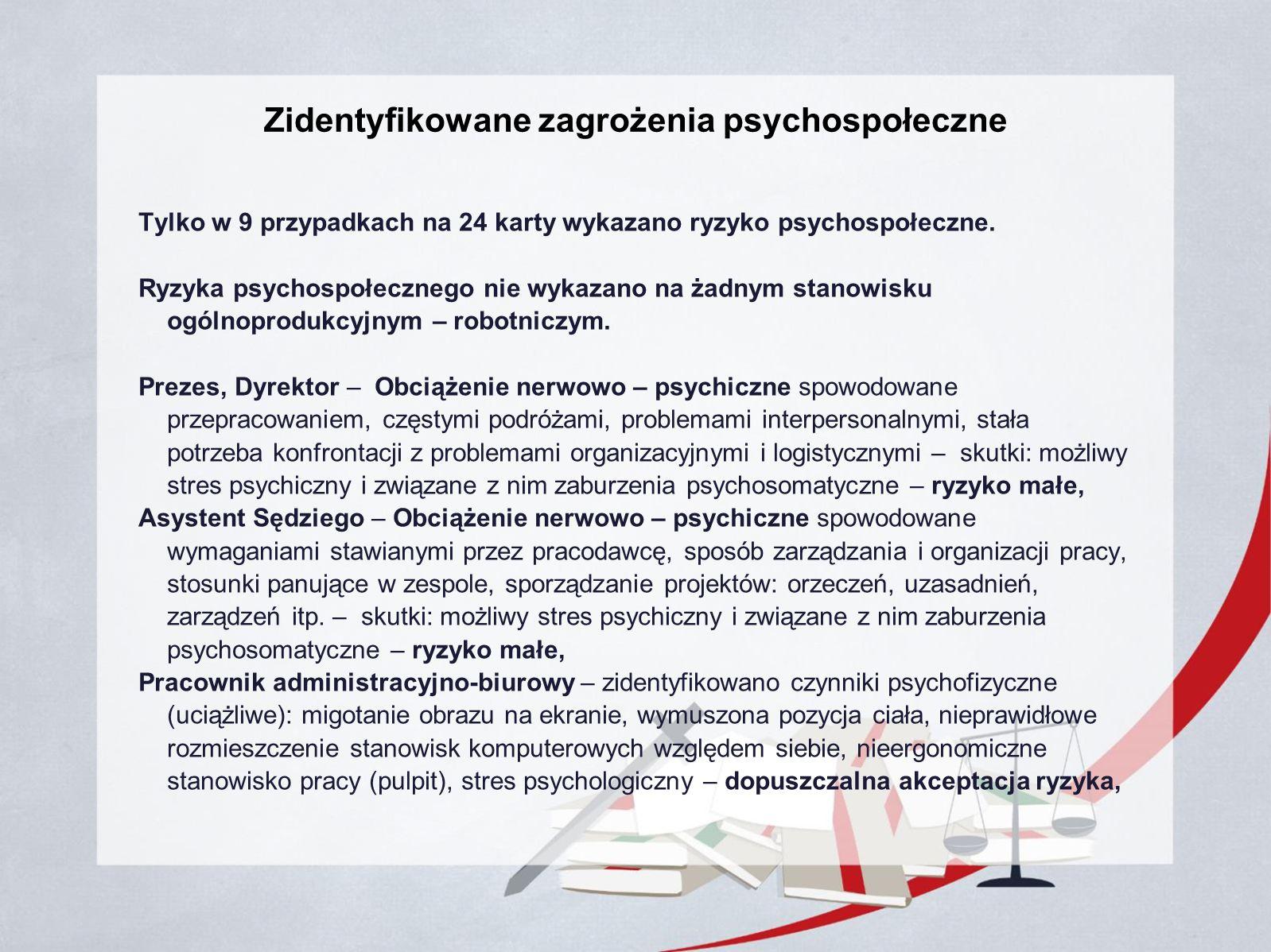 Zidentyfikowane zagrożenia psychospołeczne Tylko w 9 przypadkach na 24 karty wykazano ryzyko psychospołeczne.