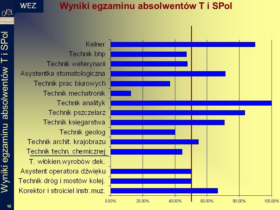 WEZ 10 Wyniki egzaminu absolwentów T i SPol
