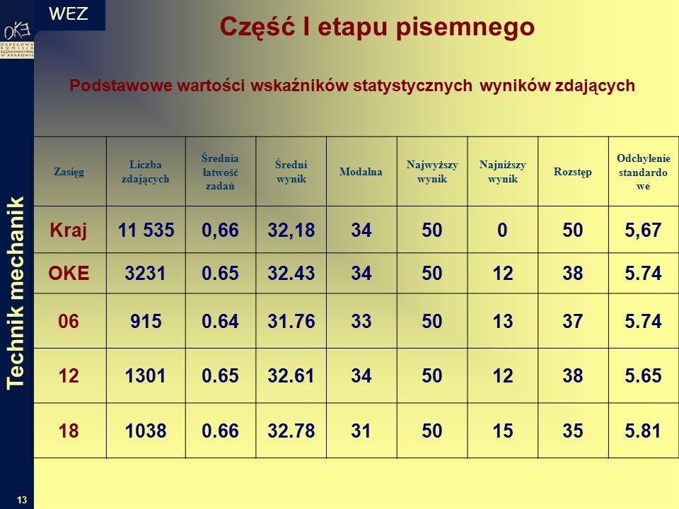 WEZ 13 Zasięg Liczba zdających Średnia łatwość zadań Średni wynik Modalna Najwyższy wynik Najniższy wynik Rozstęp Odchylenie standardo we Kraj11 5350,6632,1834500 5,67 OKE32310.6532.43345012385.74 069150.6431.76335013375.74 1213010.6532.61345012385.65 1810380.6632.78315015355.81 Podstawowe wartości wskaźników statystycznych wyników zdających Część I etapu pisemnego Technik mechanik