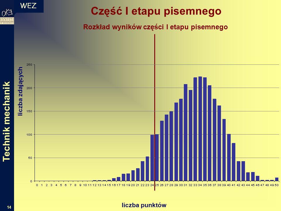 WEZ 14 liczba zdających liczba punktów Rozkład wyników części I etapu pisemnego Część I etapu pisemnego Technik mechanik