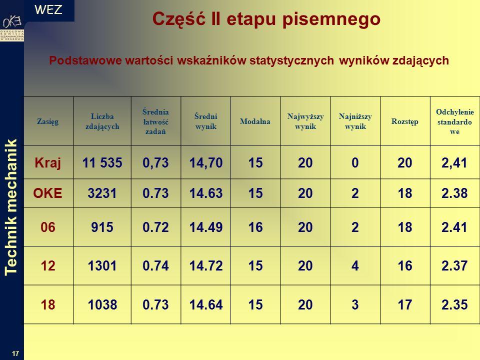 WEZ 17 Zasięg Liczba zdających Średnia łatwość zadań Średni wynik Modalna Najwyższy wynik Najniższy wynik Rozstęp Odchylenie standardo we Kraj11 5350,7314,7015200 2,41 OKE32310.7314.6315202182.38 069150.7214.4916202182.41 1213010.7414.7215204162.37 1810380.7314.6415203172.35 Podstawowe wartości wskaźników statystycznych wyników zdających Część II etapu pisemnego Technik mechanik