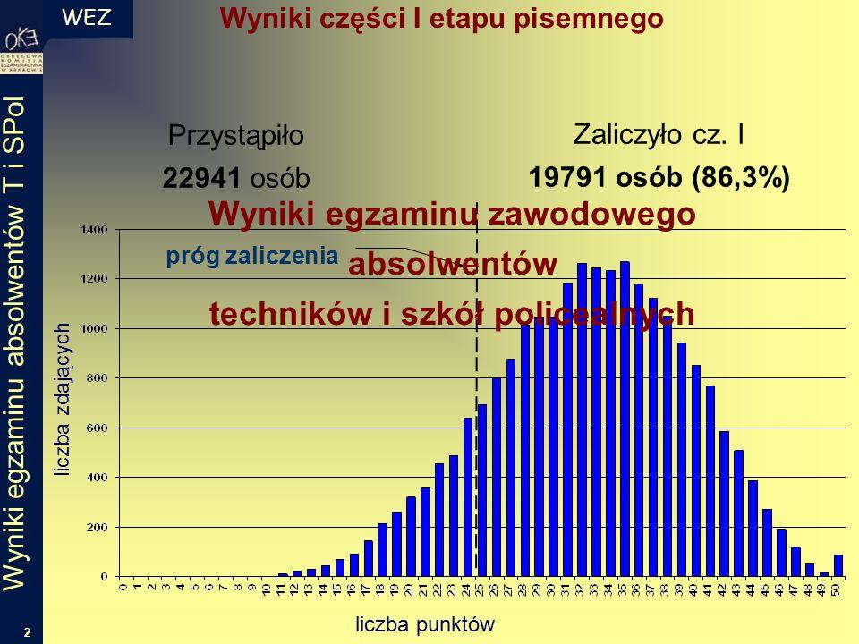 WEZ 2 Wyniki egzaminu absolwentów T i SPol Wyniki części I etapu pisemnego próg zaliczenia liczba punktów liczba zdających Przystąpiło 22941 osób Zaliczyło cz.
