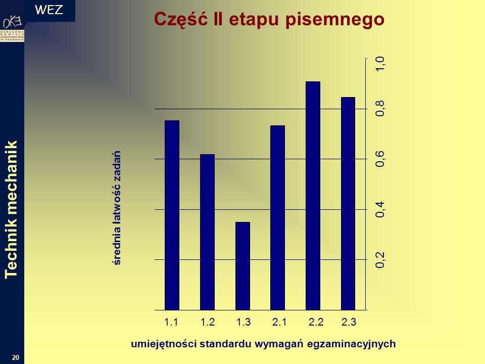 WEZ 20 Część II etapu pisemnego średnia łatwość zadań umiejętności standardu wymagań egzaminacyjnych 1.1 1.2 1.3 2.1 2.2 2.3 0,2 0,4 0,6 0,8 1,0 Technik mechanik