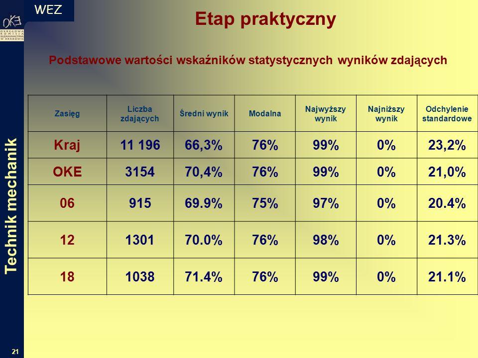 WEZ 21 Podstawowe wartości wskaźników statystycznych wyników zdających Zasięg Liczba zdających Średni wynikModalna Najwyższy wynik Najniższy wynik Odchylenie standardowe Kraj11 19666,3%76%99%0%23,2% OKE315470,4%76%99%0%21,0% 0691569.9%75%97%0%20.4% 12130170.0%76%98%0%21.3% 18103871.4%76%99%0%21.1% Etap praktyczny Technik mechanik