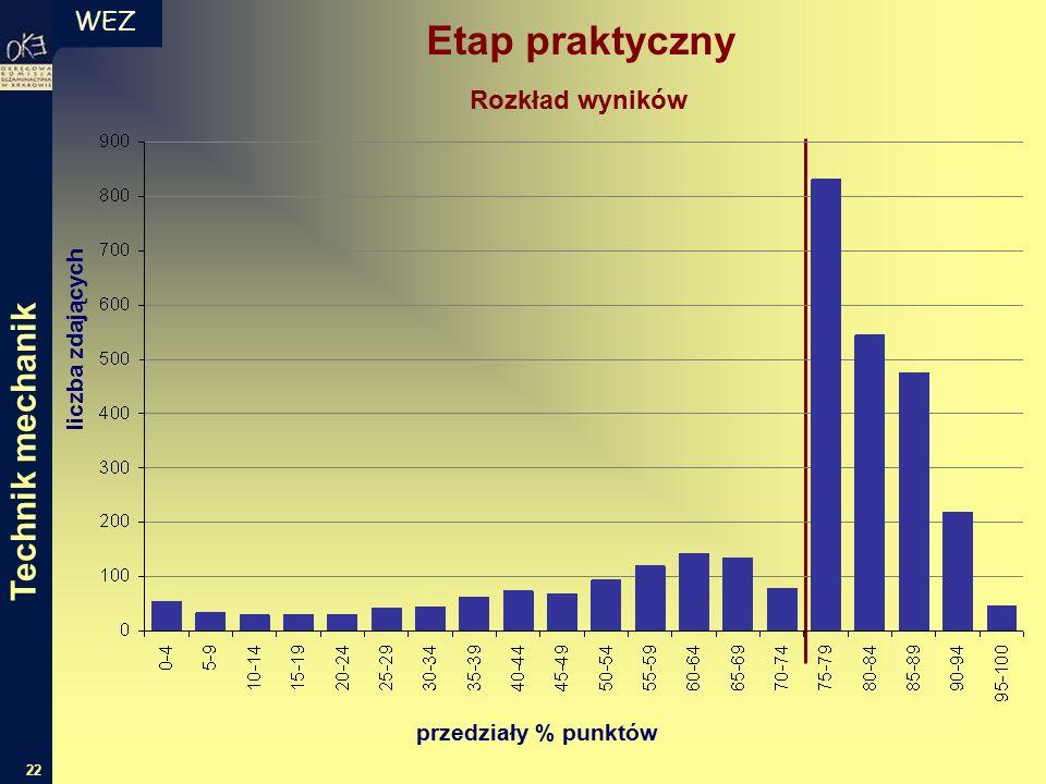 WEZ 22 liczba zdających przedziały % punktów Rozkład wyników Etap praktyczny Technik mechanik