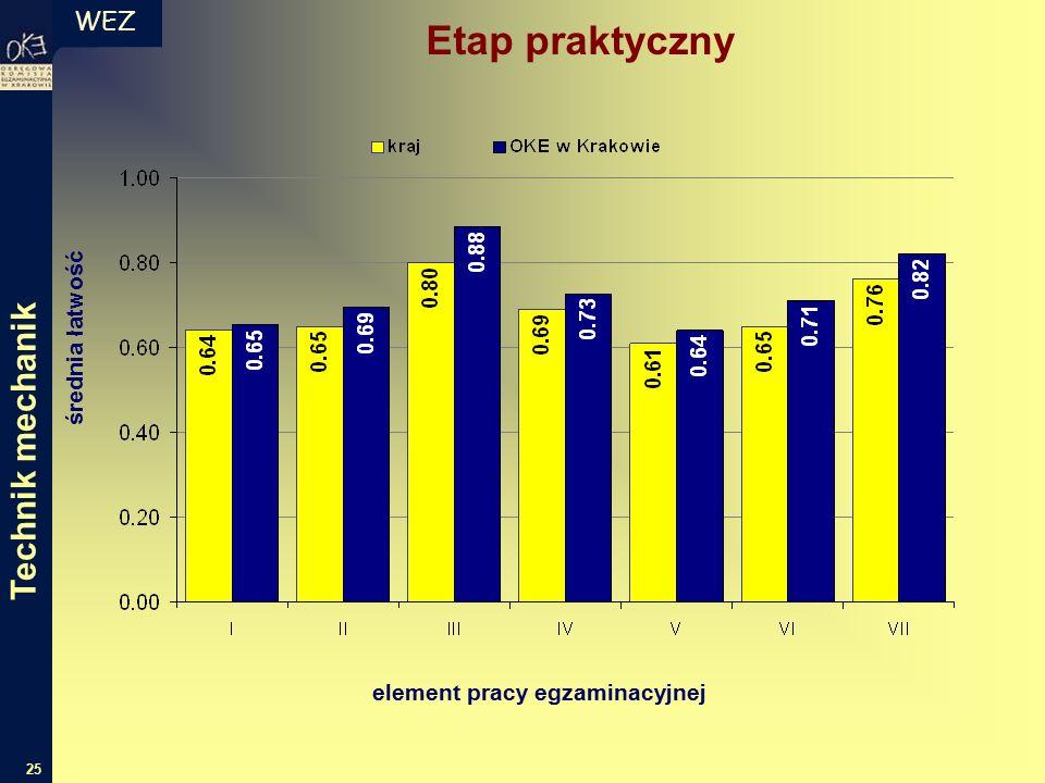 WEZ 25 Etap praktyczny średnia łatwość element pracy egzaminacyjnej Technik mechanik
