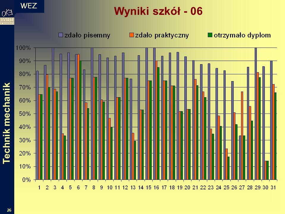WEZ 26 Wyniki szkół - 06 Technik mechanik