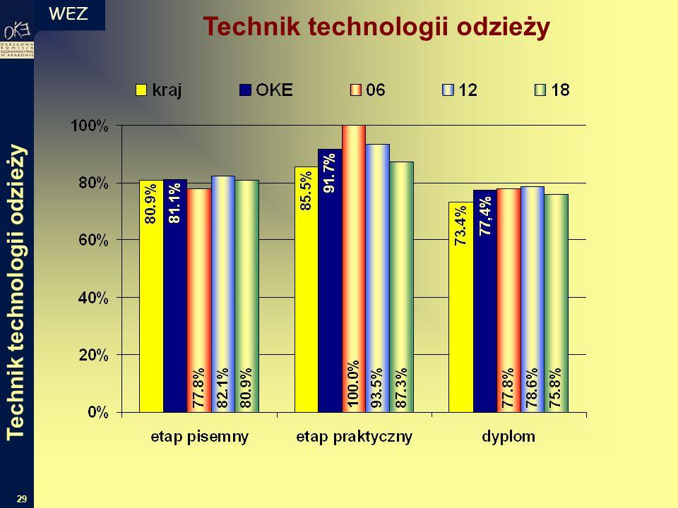 WEZ 29 Technik technologii odzieży