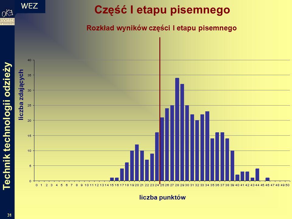 WEZ 31 liczba zdających liczba punktów Rozkład wyników części I etapu pisemnego Część I etapu pisemnego Technik technologii odzieży