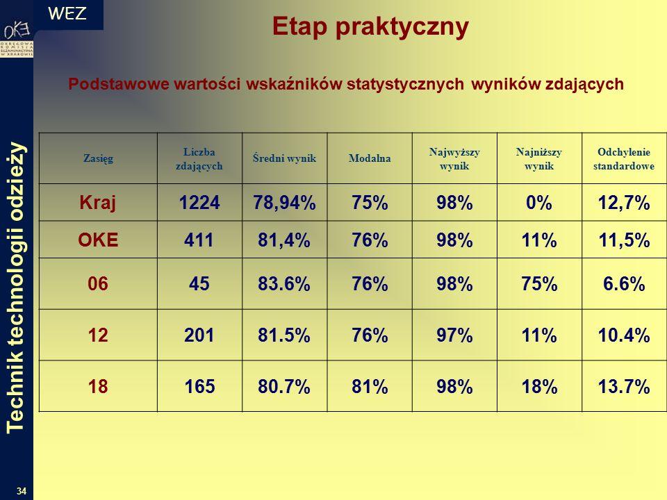 WEZ 34 Podstawowe wartości wskaźników statystycznych wyników zdających Zasięg Liczba zdających Średni wynikModalna Najwyższy wynik Najniższy wynik Odchylenie standardowe Kraj122478,94%75%98%0%12,7% OKE41181,4%76%98%11%11,5% 064583.6%76%98%75%6.6% 1220181.5%76%97%11%10.4% 1816580.7%81%98%18%13.7% Etap praktyczny Technik technologii odzieży