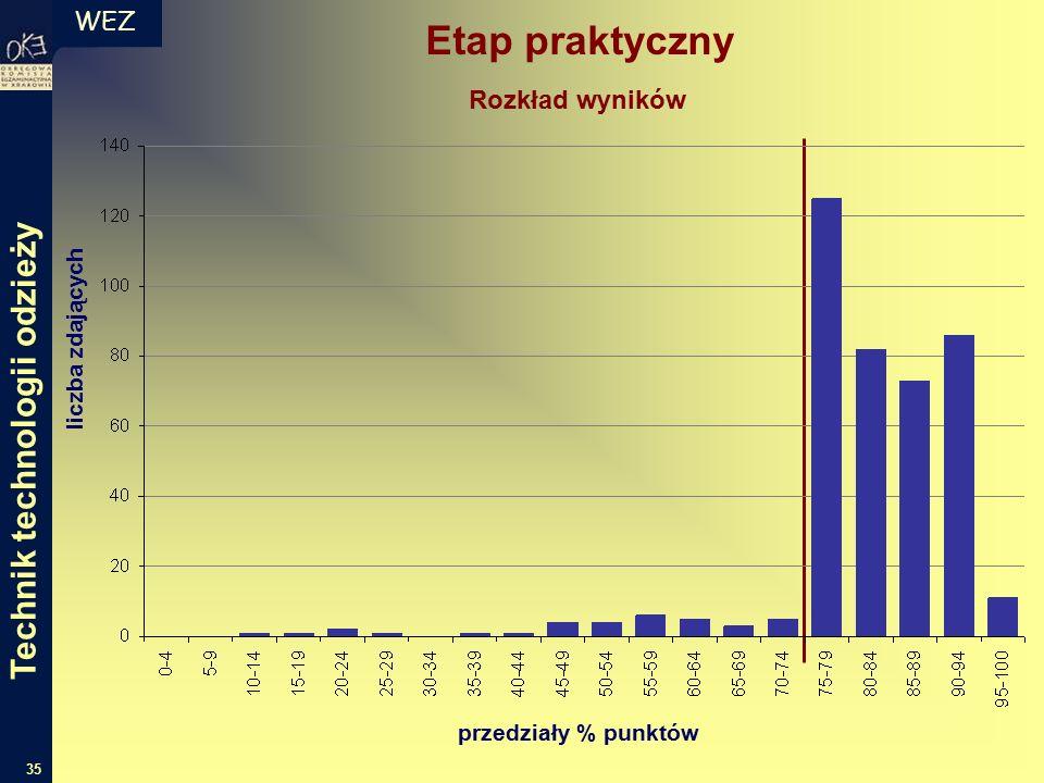 WEZ 35 Etap praktyczny liczba zdających przedziały % punktów Rozkład wyników Technik technologii odzieży