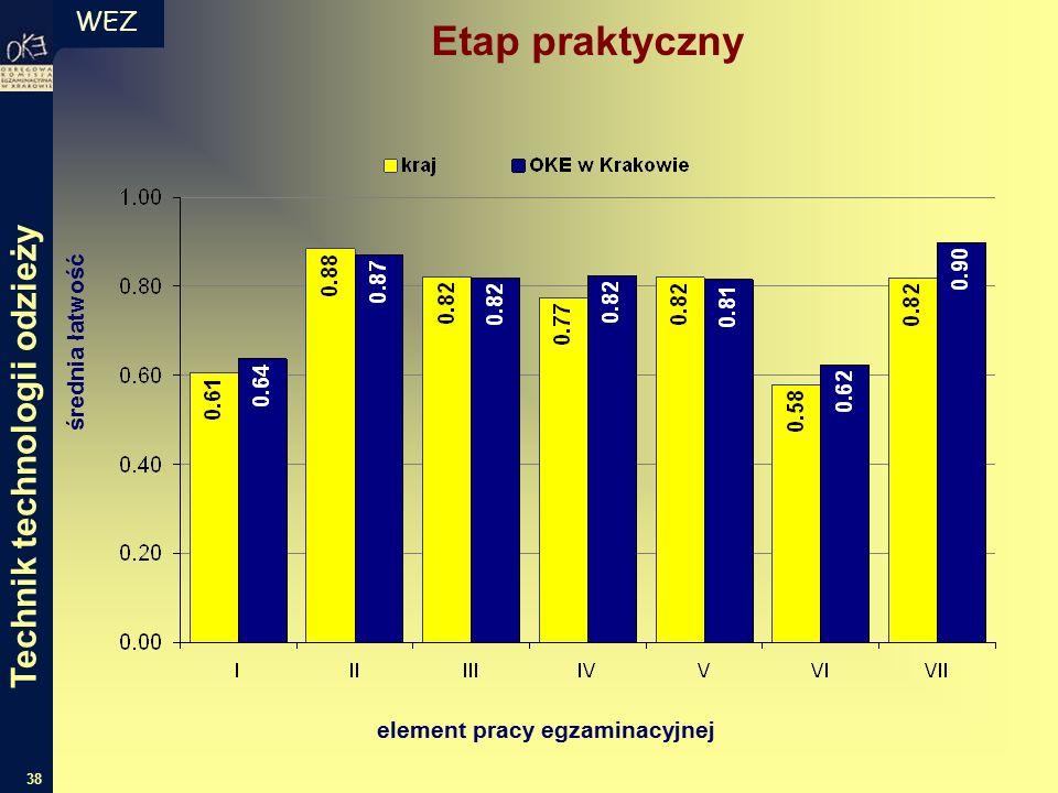 WEZ 38 średnia łatwość element pracy egzaminacyjnej Etap praktyczny Technik technologii odzieży