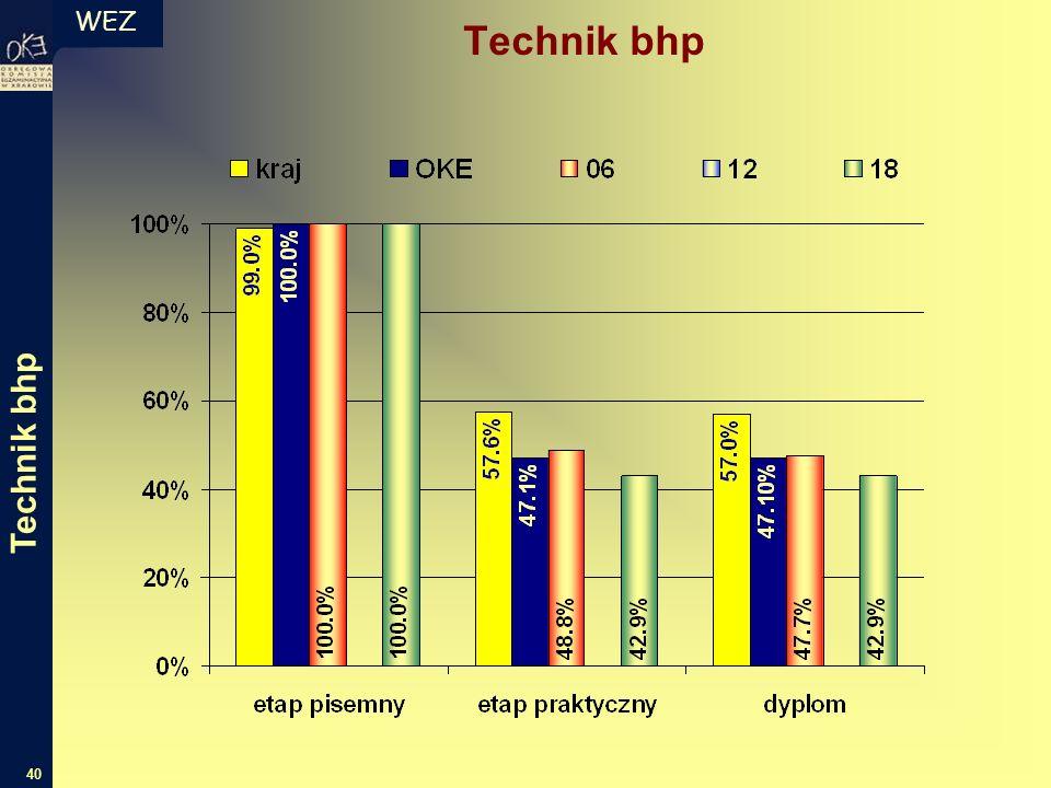 WEZ 40 Technik bhp