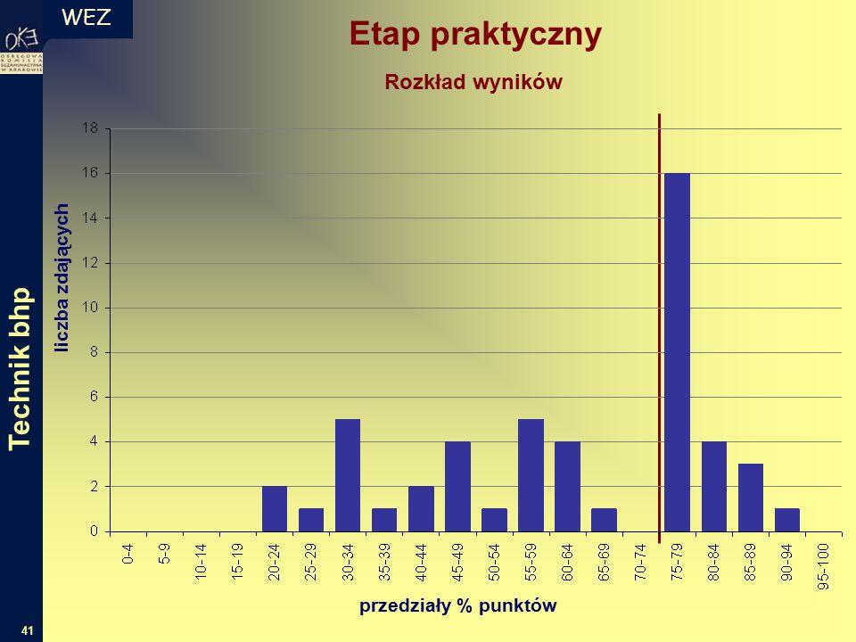 WEZ 41 liczba zdających przedziały % punktów Rozkład wyników Etap praktyczny Technik bhp