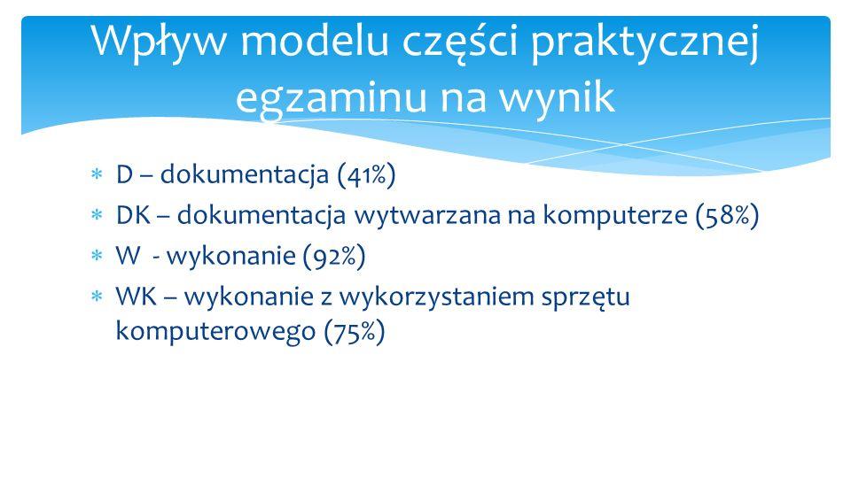  D – dokumentacja (41%)  DK – dokumentacja wytwarzana na komputerze (58%)  W - wykonanie (92%)  WK – wykonanie z wykorzystaniem sprzętu komputerowego (75%) Wpływ modelu części praktycznej egzaminu na wynik