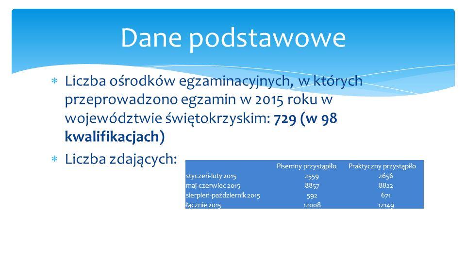  Liczba ośrodków egzaminacyjnych, w których przeprowadzono egzamin w 2015 roku w województwie świętokrzyskim: 729 (w 98 kwalifikacjach)  Liczba zdaj
