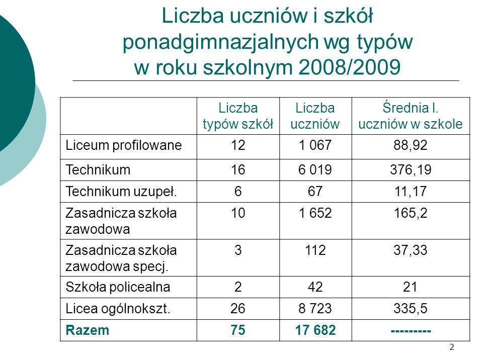 2 Liczba uczniów i szkół ponadgimnazjalnych wg typów w roku szkolnym 2008/2009 Liczba typów szkół Liczba uczniów Średnia l. uczniów w szkole Liceum pr