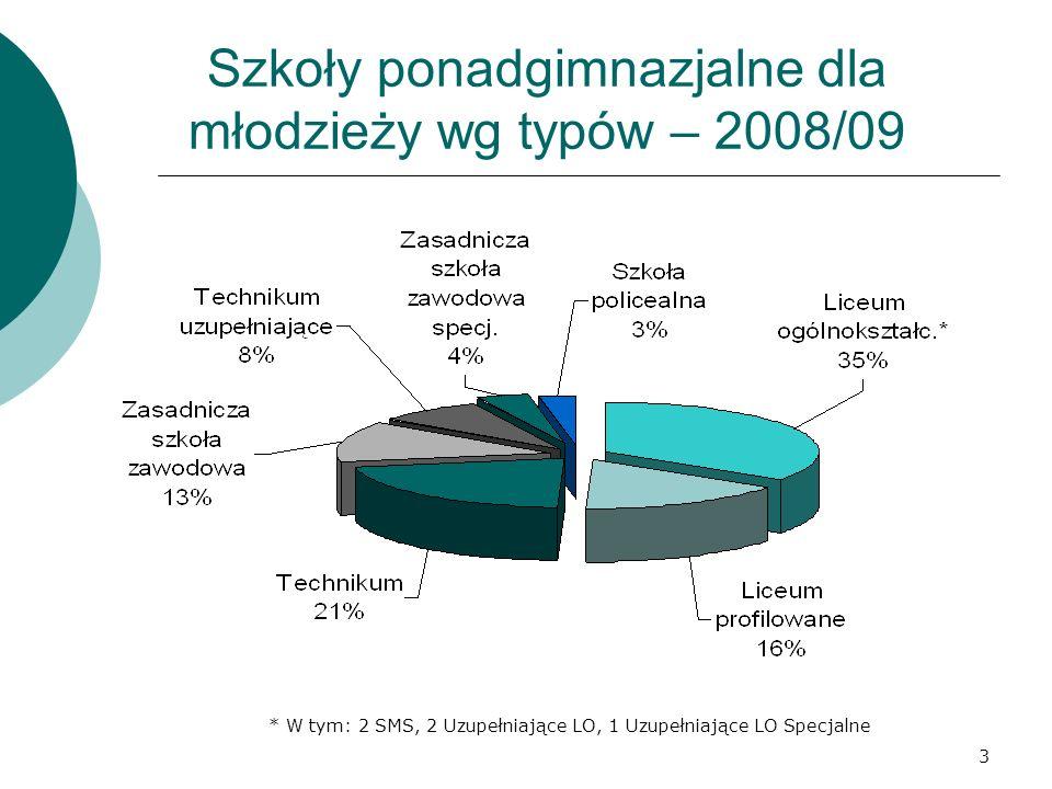 4 Nazwa placówki l.uczniów SIO IX 2008 l. oddziałów SIO IX 2008 śr.