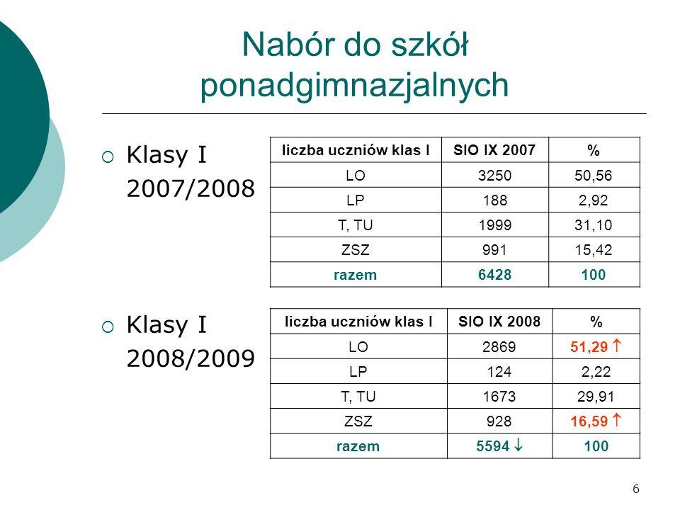 6 Nabór do szkół ponadgimnazjalnych  Klasy I 2007/2008  Klasy I 2008/2009 liczba uczniów klas ISIO IX 2007% LO325050,56 LP1882,92 T, TU199931,10 ZSZ