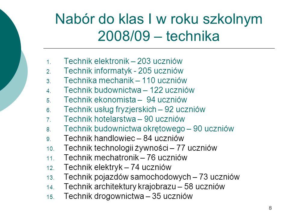 8 1. Technik elektronik – 203 uczniów 2. Technik informatyk - 205 uczniów 3. Technika mechanik – 110 uczniów 4. Technik budownictwa – 122 uczniów 5. T