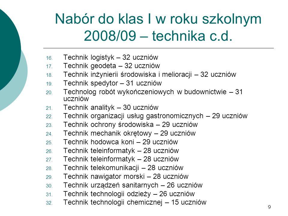 10 Procentowa zdawalność egzaminu maturalnego w różnych typach szkół 2008