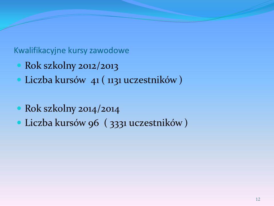 Kwalifikacyjne kursy zawodowe Rok szkolny 2012/2013 Liczba kursów 41 ( 1131 uczestników ) Rok szkolny 2014/2014 Liczba kursów 96 ( 3331 uczestników )