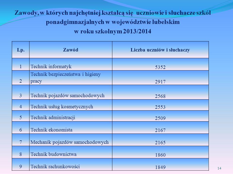 Zawody, w których najchętniej kształcą się uczniowie i słuchacze szkół ponadgimnazjalnych w województwie lubelskim w roku szkolnym 2013/2014 Lp.Zawód Liczba uczniów i słuchaczy 1Technik informatyk 5352 2 Technik bezpieczeństwa i higieny pracy 2917 3Technik pojazdów samochodowych 2568 4Technik usług kosmetycznych 2553 5Technik administracji 2509 6Technik ekonomista 2167 7Mechanik pojazdów samochodowych 2165 8Technik budownictwa 1860 9Technik rachunkowości 1849 14