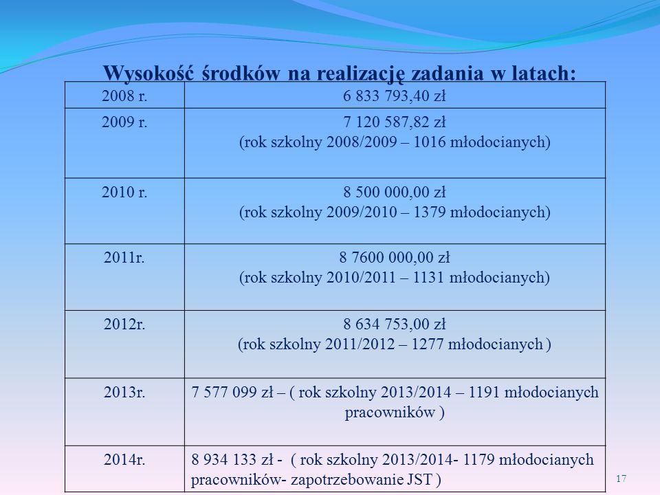 Wysokość środków na realizację zadania w latach: 2008 r.6 833 793,40 zł 2009 r.7 120 587,82 zł (rok szkolny 2008/2009 – 1016 młodocianych) 2010 r.8 50