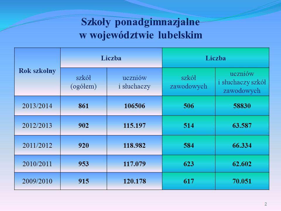 Szkoły ponadgimnazjalne w województwie lubelskim Rok szkolny Liczba szkół (ogółem) uczniów i słuchaczy szkół zawodowych uczniów i słuchaczy szkół zawo
