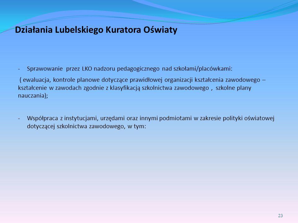 Działania Lubelskiego Kuratora Oświaty -Sprawowanie przez LKO nadzoru pedagogicznego nad szkołami/placówkami: ( ewaluacja, kontrole planowe dotyczące