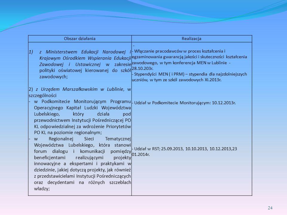24 Obszar działaniaRealizacja 1)z Ministerstwem Edukacji Narodowej i Krajowym Ośrodkiem Wspierania Edukacji Zawodowej i Ustawicznej w zakresie polityki oświatowej kierowanej do szkół zawodowych; 2) z Urzędem Marszałkowskim w Lublinie, w szczególności -w Podkomitecie Monitorującym Programu Operacyjnego Kapitał Ludzki Województwa Lubelskiego, który działa pod przewodnictwem Instytucji Pośredniczącej PO KL odpowiedzialnej za wdrożenie Priorytetów PO KL na poziomie regionalnym; -w Regionalnej Sieci Tematycznej Województwa Lubelskiego, która stanowi forum dialogu i komunikacji pomiędzy beneficjentami realizującymi projekty innowacyjne a ekspertami i praktykami w dziedzinie, jakiej dotyczą projekty, jak również z przedstawicielami Instytucji Pośredniczących oraz decydentami na różnych szczeblach władzy; - - Włączanie pracodawców w proces kształcenia i egzaminowania gwarancją jakości i skuteczności kształcenia zawodowego, w tym konferencja MEN w Lublinie - 28.10.203r.