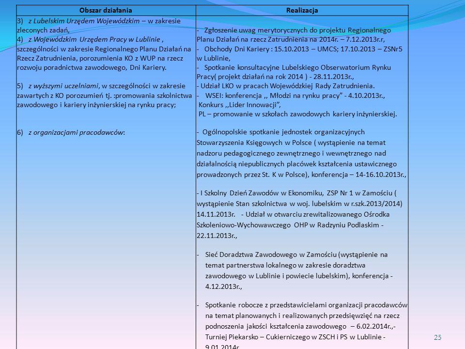 25 Obszar działaniaRealizacja 3) z Lubelskim Urzędem Wojewódzkim – w zakresie zleconych zadań, 4) z Wojewódzkim Urzędem Pracy w Lublinie, szczególności w zakresie Regionalnego Planu Działań na Rzecz Zatrudnienia, porozumienia KO z WUP na rzecz rozwoju poradnictwa zawodowego, Dni Kariery.