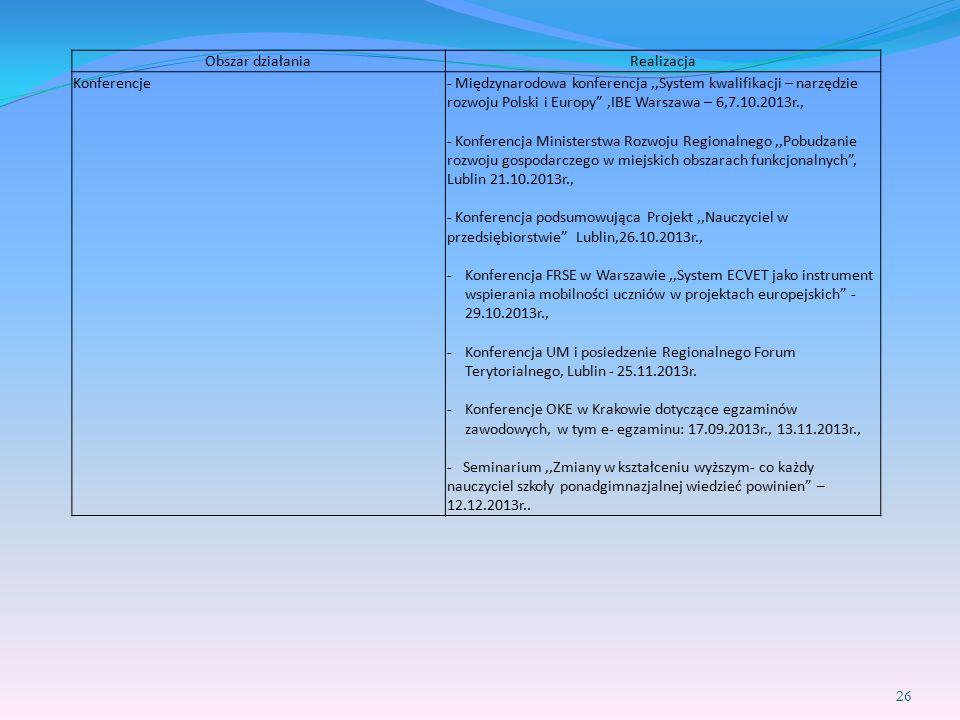 """26 Obszar działaniaRealizacja Konferencje- Międzynarodowa konferencja,,System kwalifikacji – narzędzie rozwoju Polski i Europy"""",IBE Warszawa – 6,7.10."""