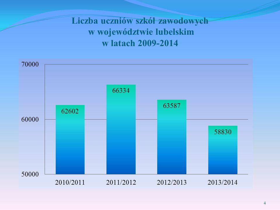 Liczba uczniów szkół zawodowych w województwie lubelskim w latach 2009-2014 4