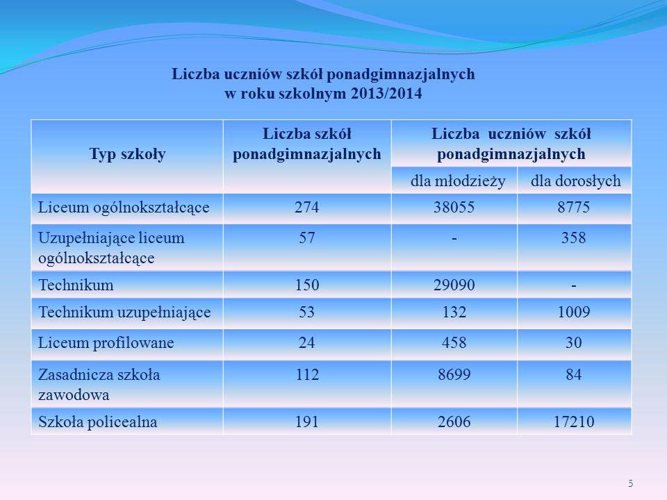 Liczba uczniów szkół ponadgimnazjalnych w roku szkolnym 2013/2014 Typ szkoły Liczba szkół ponadgimnazjalnych Liczba uczniów szkół ponadgimnazjalnych d