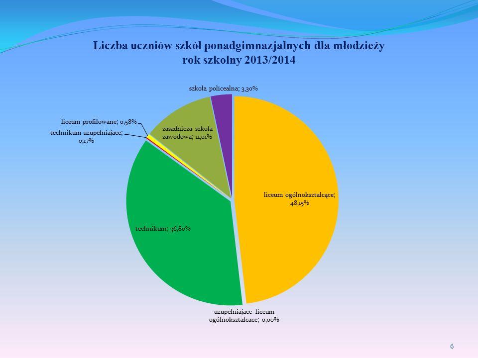 Liczba uczniów szkół ponadgimnazjalnych dla młodzieży rok szkolny 2013/2014 6