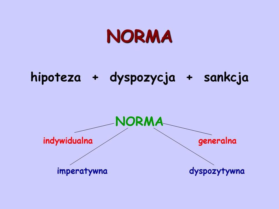 NORMA hipoteza + dyspozycja + sankcja NORMA indywidualna generalna imperatywna dyspozytywna