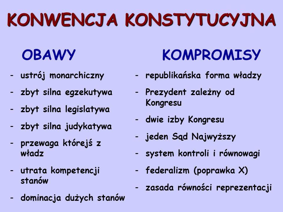 KONWENCJA KONSTYTUCYJNA KONWENCJA KONSTYTUCYJNA OBAWY KOMPROMISY -ustrój monarchiczny -zbyt silna egzekutywa -zbyt silna legislatywa -zbyt silna judykatywa -przewaga którejś z władz -utrata kompetencji stanów -dominacja dużych stanów -republikańska forma władzy -Prezydent zależny od Kongresu -dwie izby Kongresu -jeden Sąd Najwyższy -system kontroli i równowagi -federalizm (poprawka X) -zasada równości reprezentacji