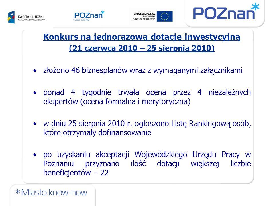 Konkurs na jednorazową dotację inwestycyjną (21 czerwca 2010 – 25 sierpnia 2010) złożono 46 biznesplanów wraz z wymaganymi załącznikami ponad 4 tygodnie trwała ocena przez 4 niezależnych ekspertów (ocena formalna i merytoryczna) w dniu 25 sierpnia 2010 r.