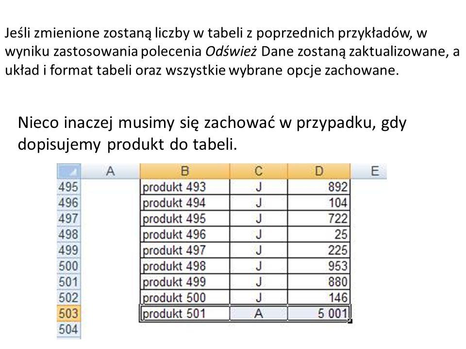 Jeśli zmienione zostaną liczby w tabeli z poprzednich przykładów, w wyniku zastosowania polecenia Odśwież Dane zostaną zaktualizowane, a układ i format tabeli oraz wszystkie wybrane opcje zachowane.