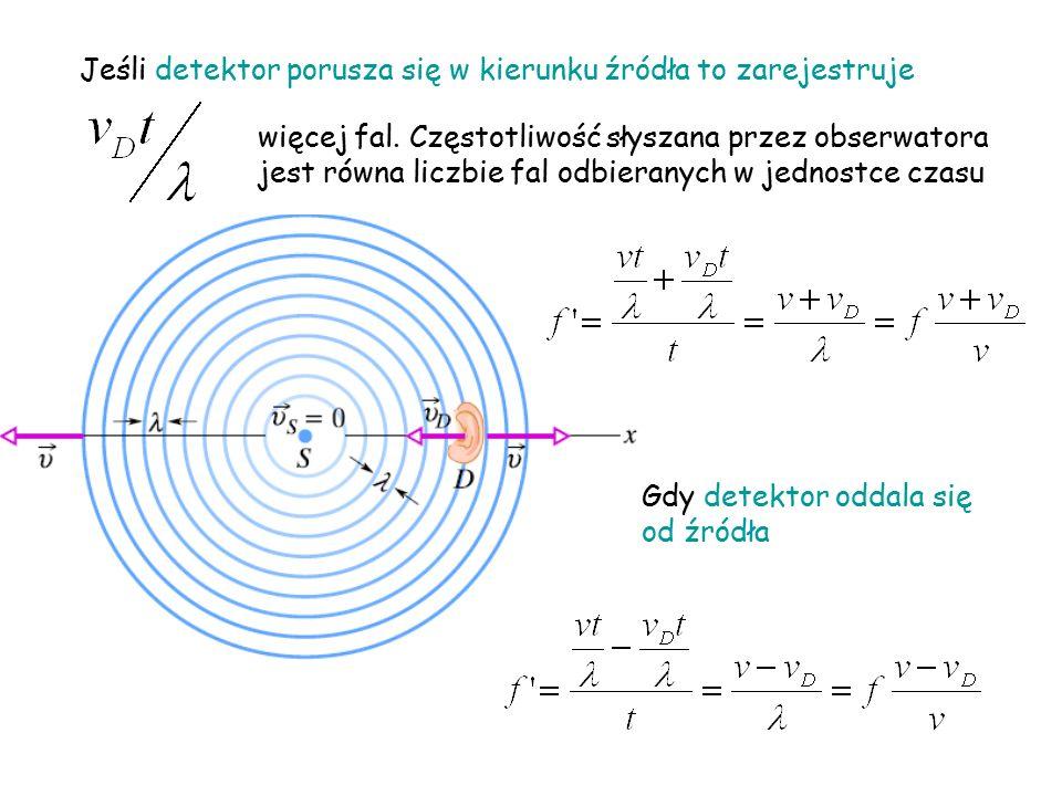 Jeśli detektor porusza się w kierunku źródła to zarejestruje więcej fal.