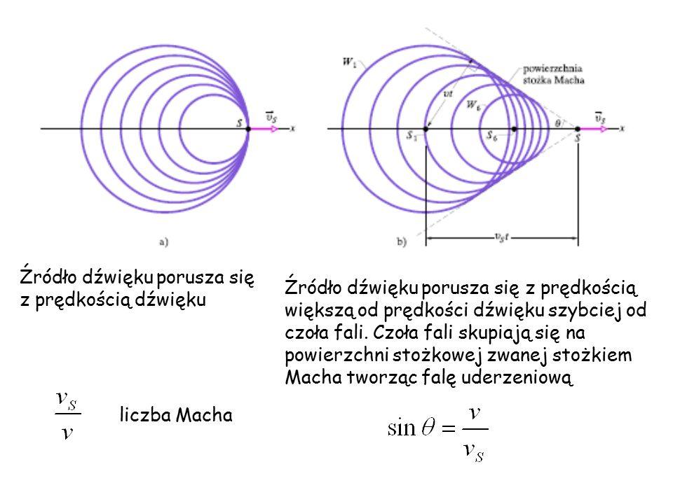 Źródło dźwięku porusza się z prędkością dźwięku Źródło dźwięku porusza się z prędkością większą od prędkości dźwięku szybciej od czoła fali.