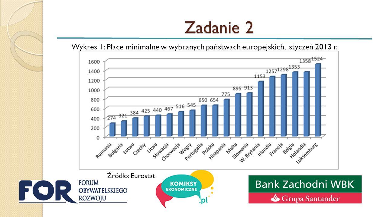 Zadanie 2 Wykres 1: Płace minimalne w wybranych państwach europejskich, styczeń 2013 r.