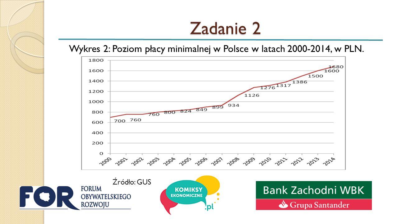 Zadanie 2 Wykres 2: Poziom płacy minimalnej w Polsce w latach 2000-2014, w PLN. Źródło: GUS