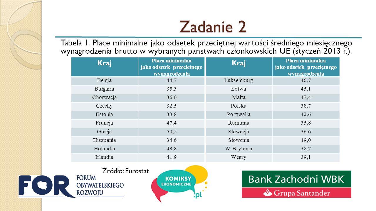 Zadanie 2 Tabela 1.