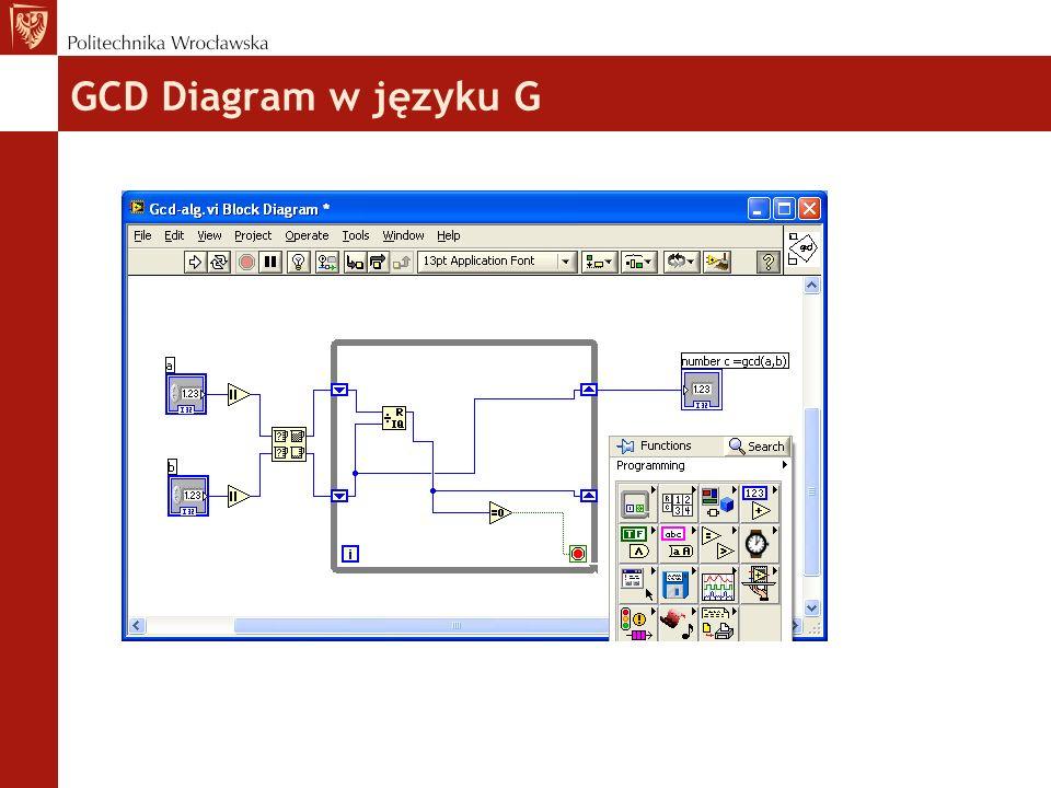GCD Diagram w języku G